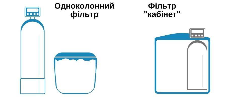 схема фільтр кабінетного типу і одноколонний фільтр